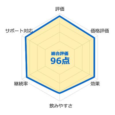バルクアップHMBプロの評価