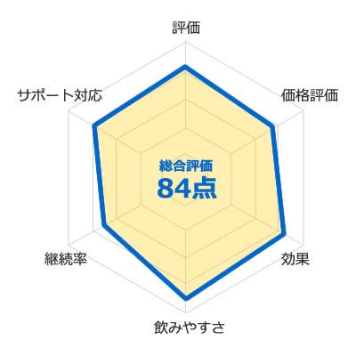 キレマッスル(KIRE MUSCLE)の評価
