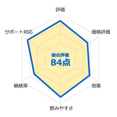 メタルマッスルHMBの評価