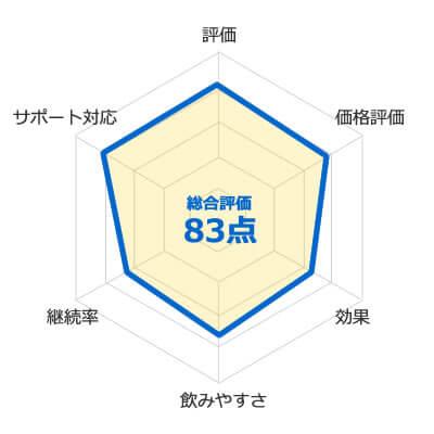 ボディメイクプログラムHMBの評価
